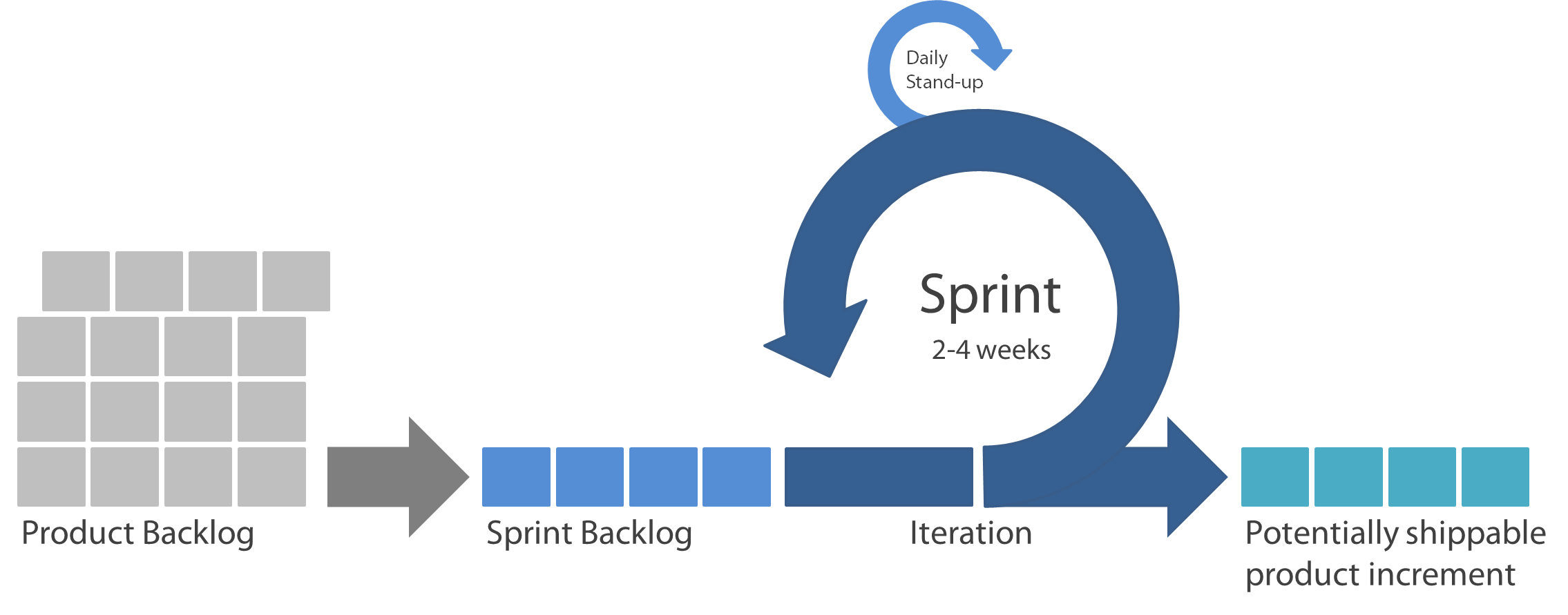Sprint planning and execution