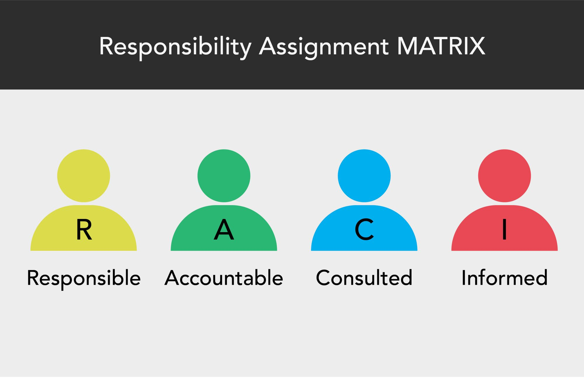 Responsibility assignment matrix (RACI)