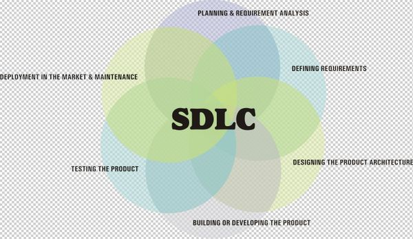 Systems/Software development life cycle (SDLC)