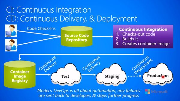 Continuous deployment vs Continuous delivery (CD) vs Continuous integration (CI)