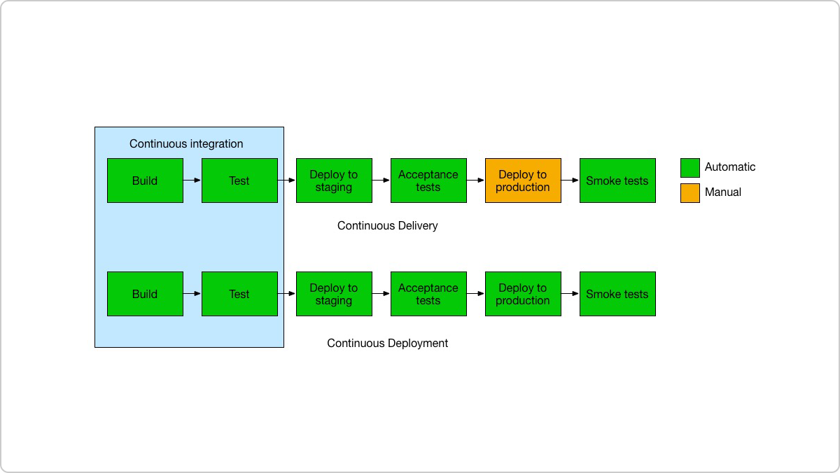 rustem_continuous_deployment_vs_continuous_delivery_vs_continuous_integration