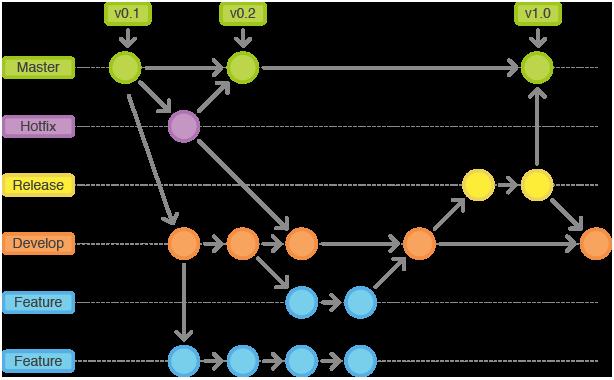 rustem_git_branching_strategy